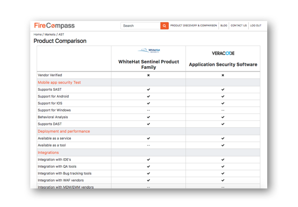 Compare 1000+ IT Security Products based on detailed objective parameters