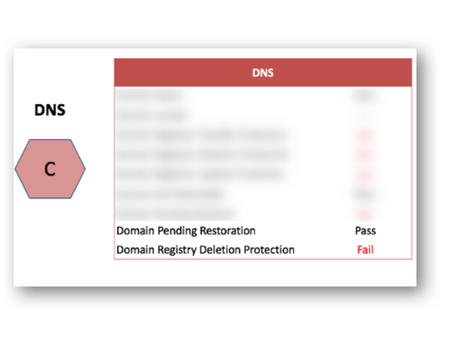 DNS Security Score