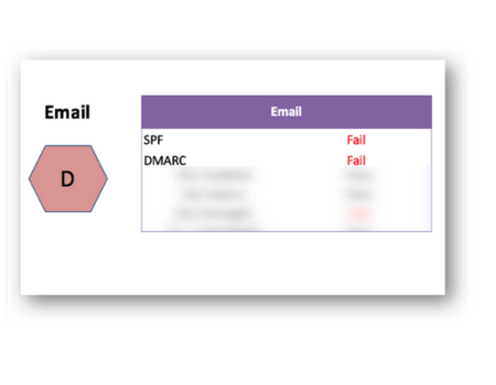 Email Security Score