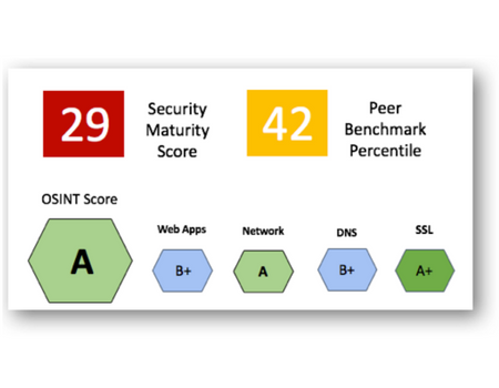 FireCompass Preparedness Score