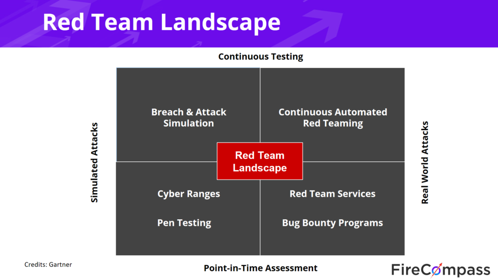 red team landscape