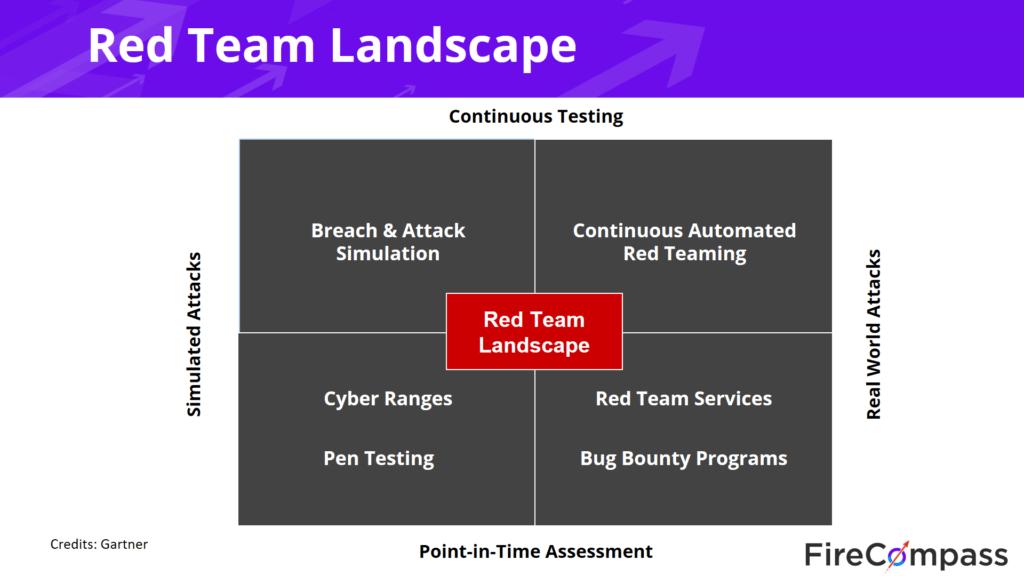red team landscape