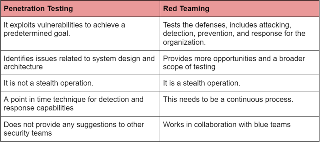 difference between red teaming and pentest