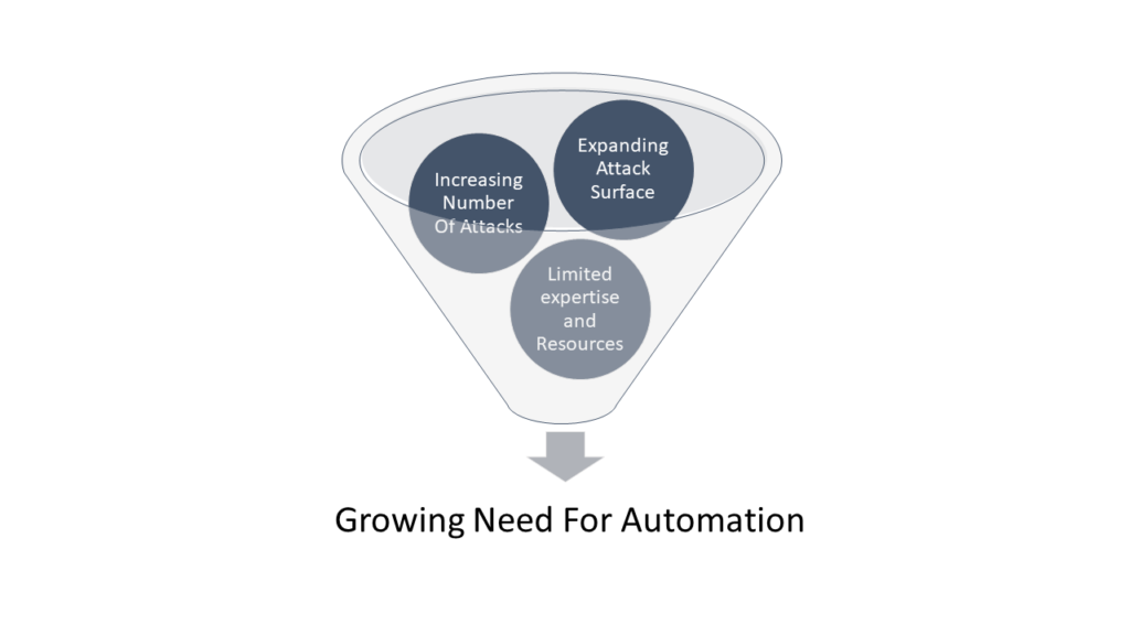 Growing need for automation