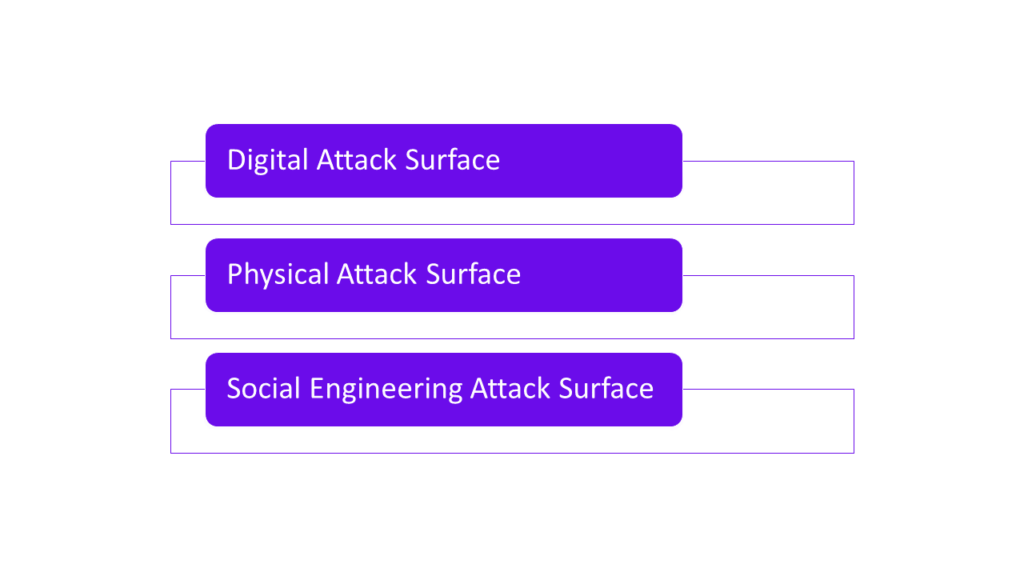 Types Of Attack Surface