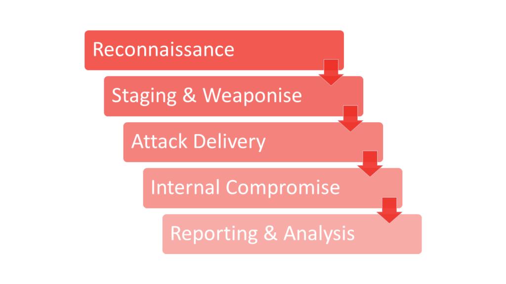 Red Team Methodology