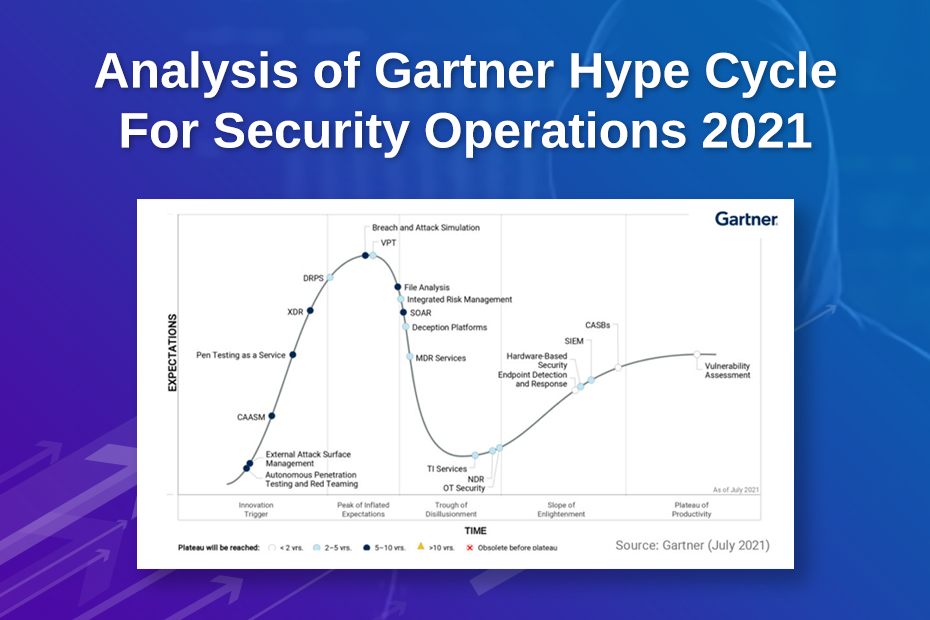 Analysis of Gartner Hype Cycle For Security Operations 2021